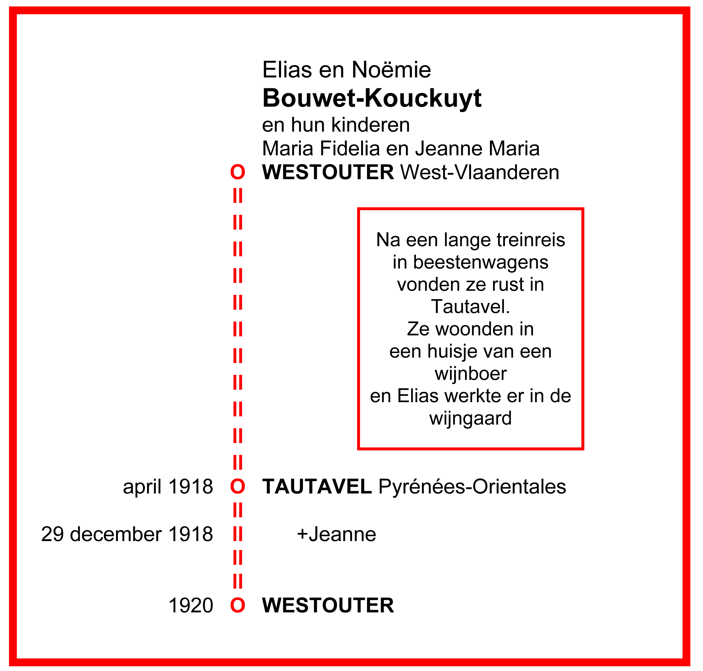 Vluchtroute Bouwet-Kouckuyt