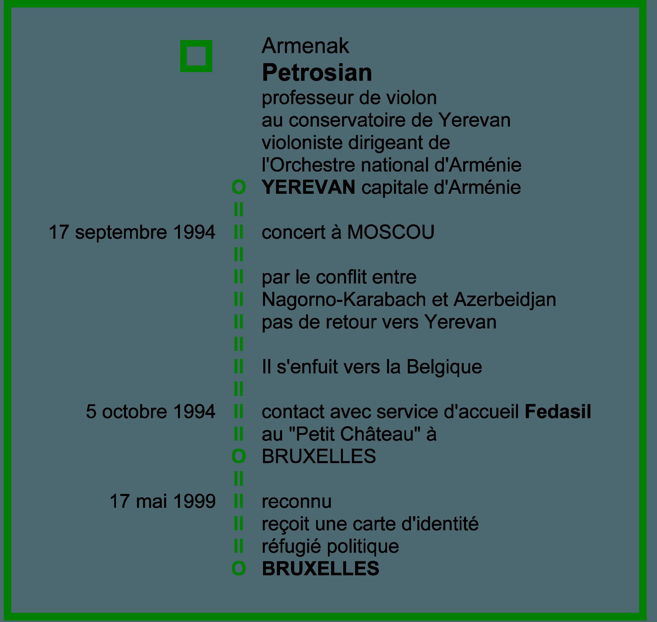 Circuit de fuite Petrosian